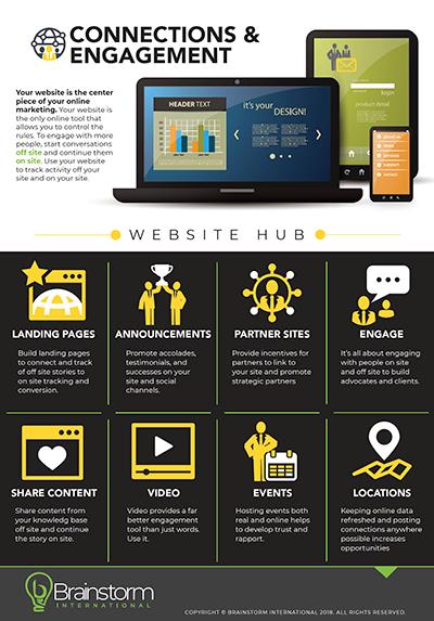 website hub infographic